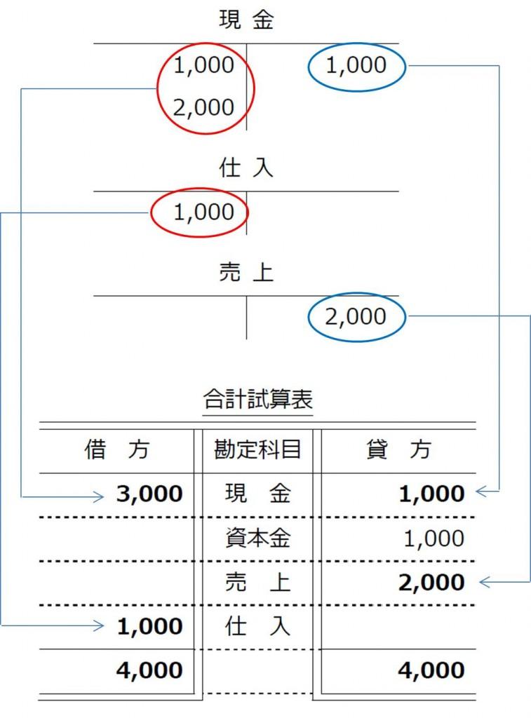 合計試算表2