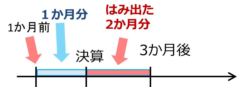 第136回 日商簿記2級 第1問 4 【手形の更改】