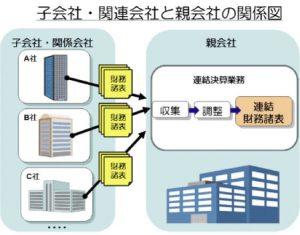 子会社・関連会社と親会社の関係図