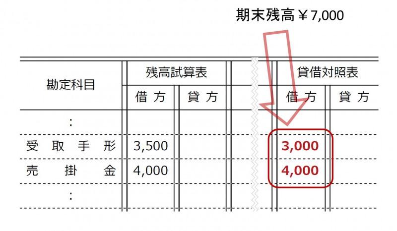 売上債権の金額