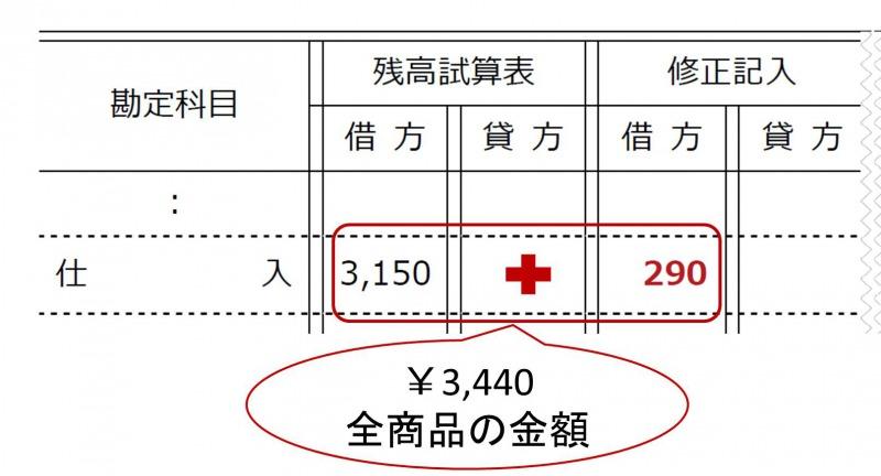 当期仕入と期首商品の合計