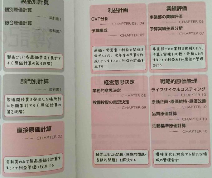 1級簿記の教科書 工業簿記・原価計算第3分冊 02学習内容