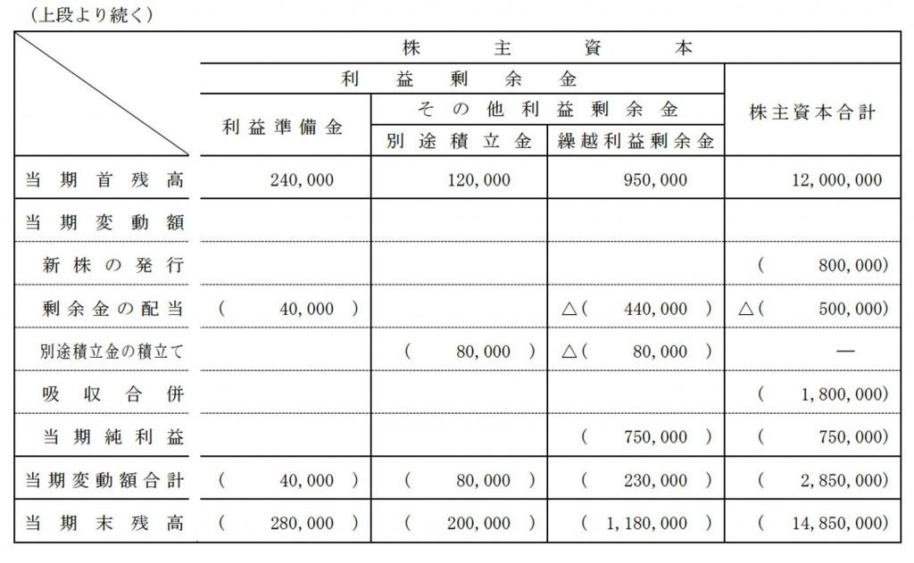 142回2級株主資本等変動計算書2