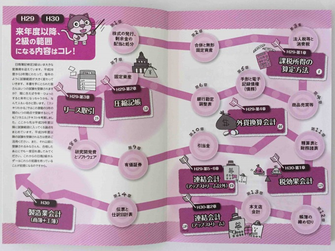 スッキリわかる 日商簿記2級 商業簿記 第8版 新論点編テキストチャート