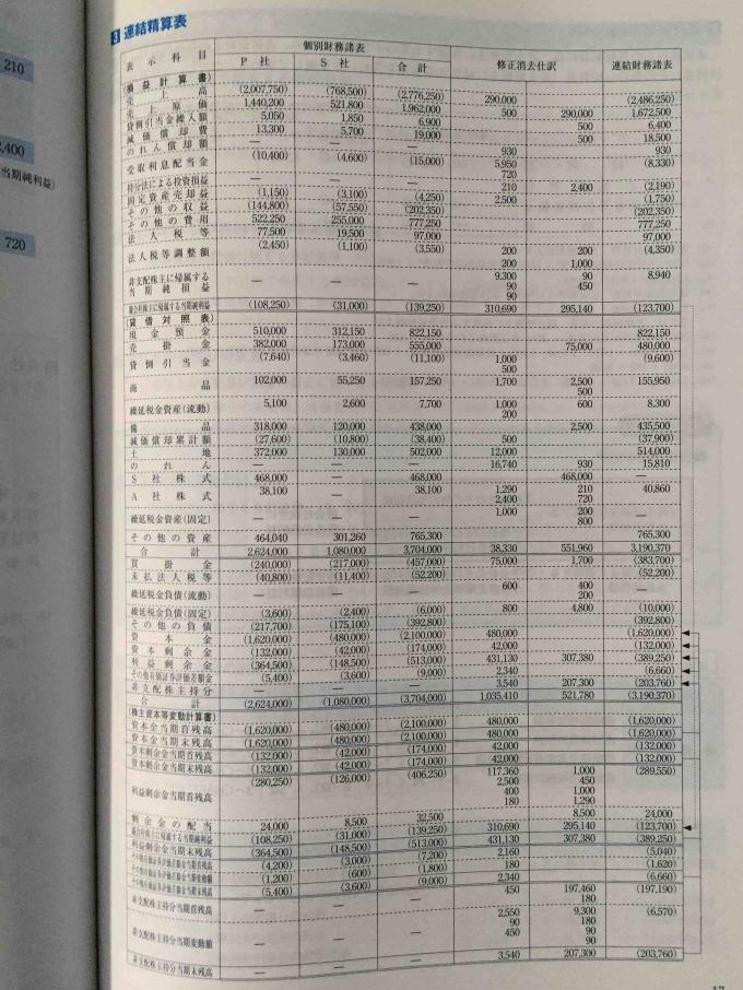 第143回をあてる TAC直前予想 日商簿記1級 連結精算表