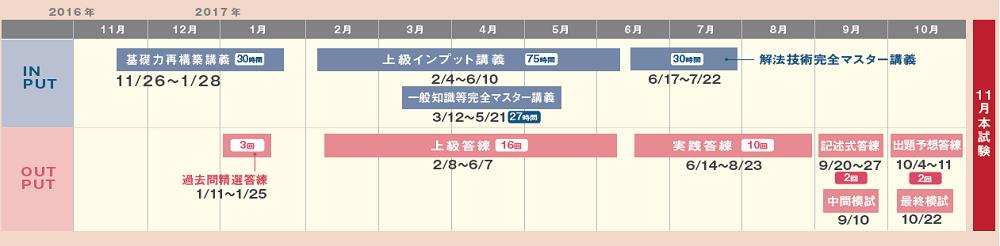 伊藤塾 行政書士 中上級コース