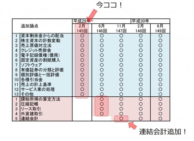 平成29年追加論点修正最新