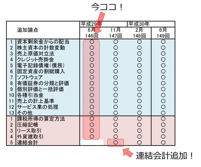 日商簿記2級連結会計