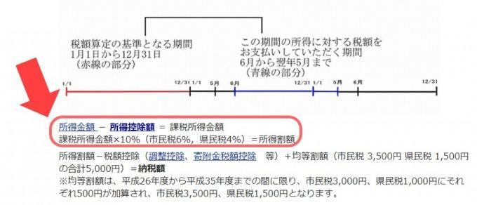 市県民税の計算方法