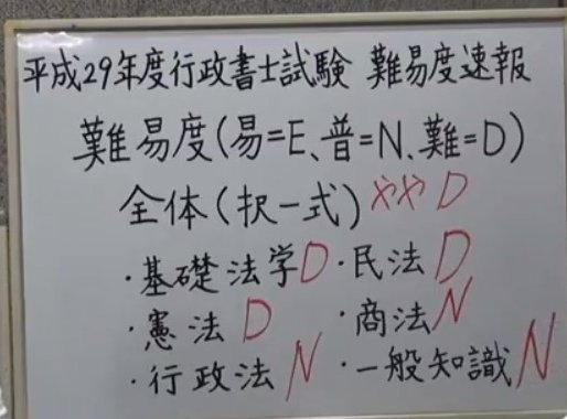 平成29年度行政書士試験・難易度速報動画02