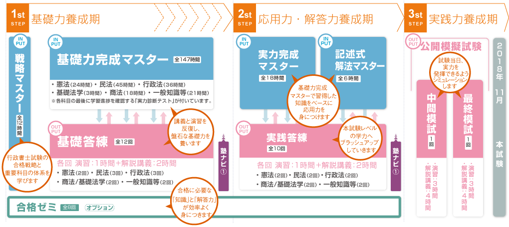 伊藤塾行政書士講座カリキュラム